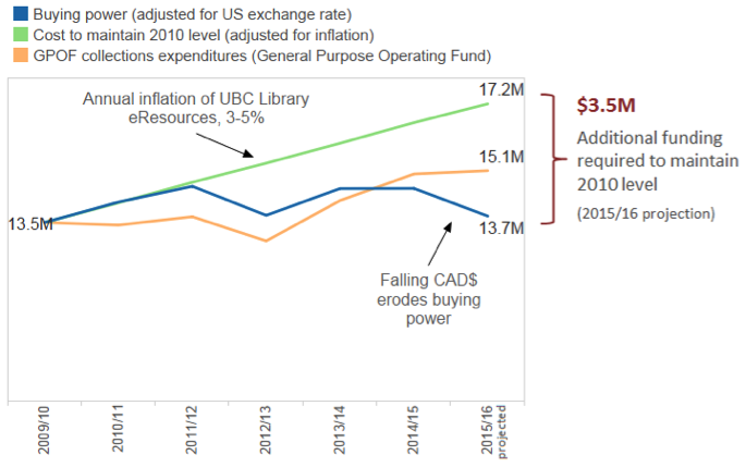 Library's purchasing power 2010-2015